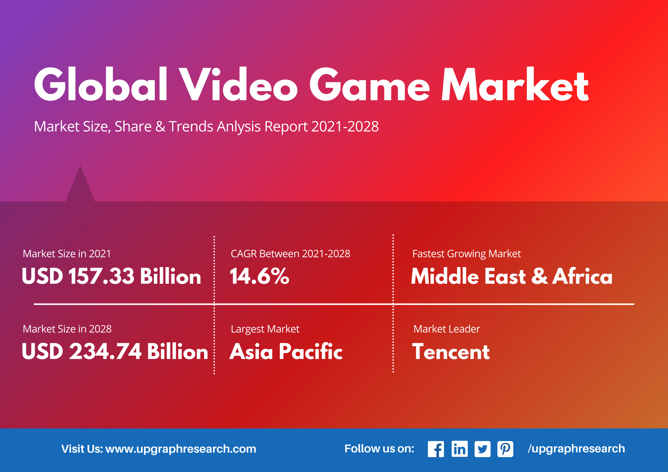 Video Game Industry Growth, Analysis, Video Game Market size, Trends